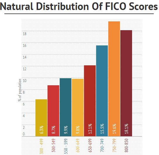 natural distribution of FICO scores
