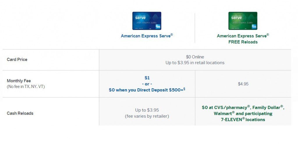 american express serve reload