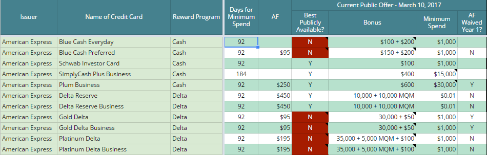 Credit Card Offers Spreadsheet