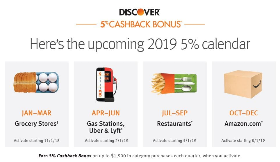 Discover Announces Full 8 8% Cashback Calendar - Doctor Of Credit